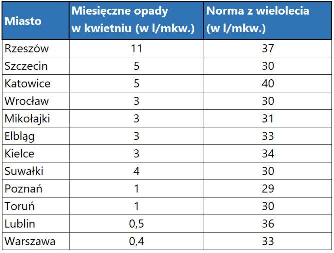 Miesięczne opady w kwietniu w zestawieniu do normy z wielolecia (tvnmeteo.pl)