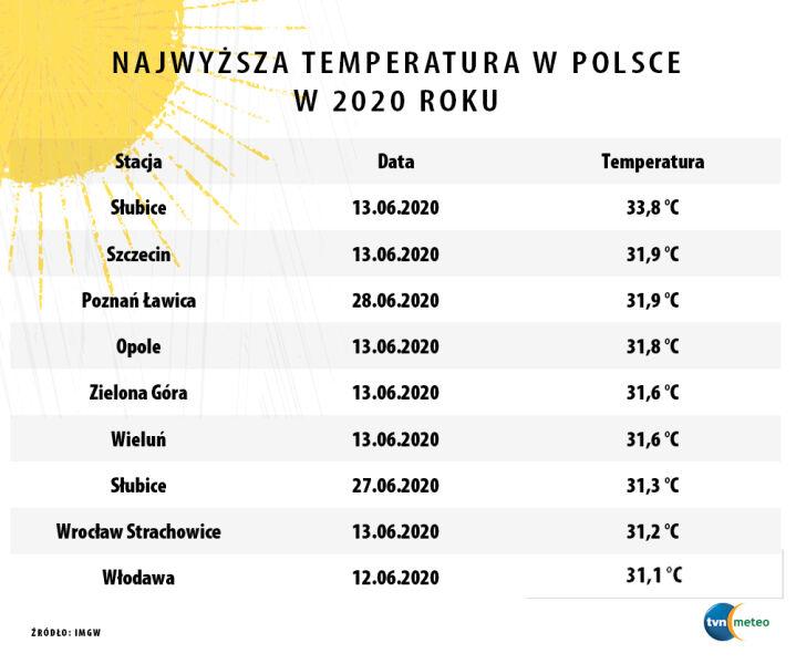 Najwyższa temperatura w Polsce w 2020 roku